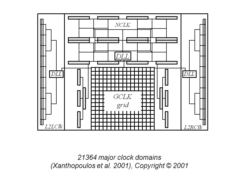 21364 major clock domains (Xanthopoulos et al. 2001), Copyright © 2001