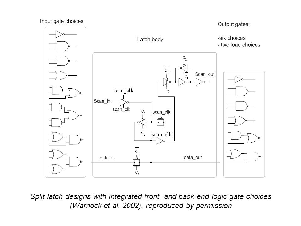 Split-latch designs with integrated front- and back-end logic-gate choices (Warnock et al. 2002), reproduced by permission