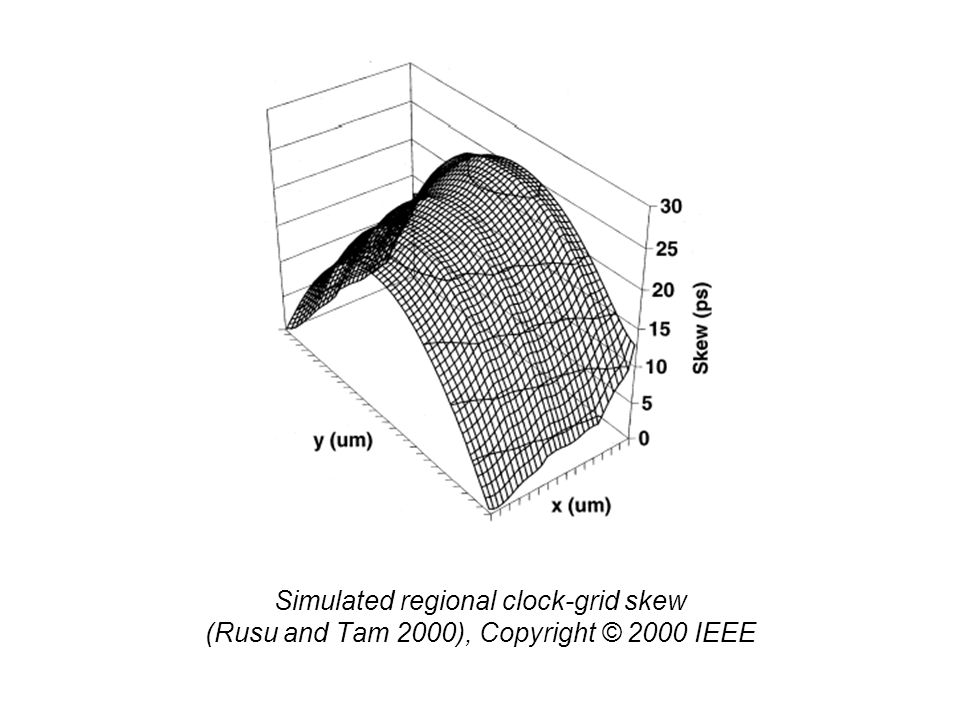 Simulated regional clock-grid skew (Rusu and Tam 2000), Copyright © 2000 IEEE