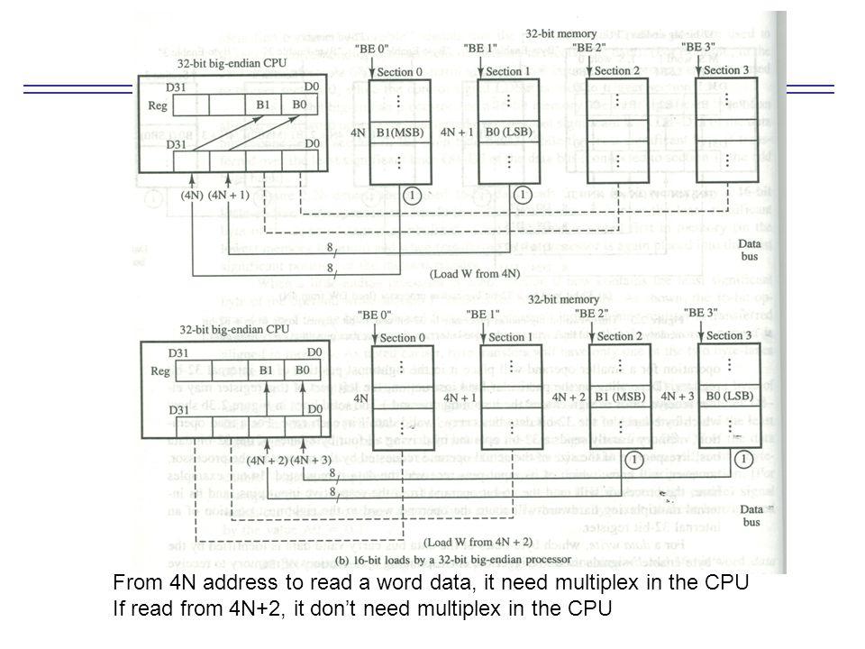 32-bit little-endian microprocessor