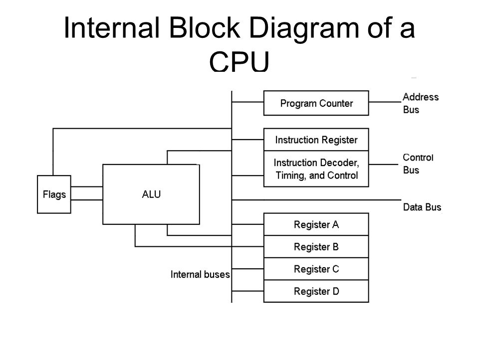 Internal Block Diagram of a CPU