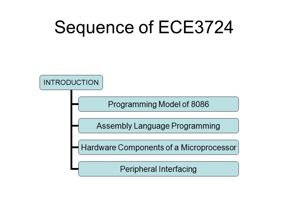 Sequence of ECE3724 INTRODUCTION Programming Model of 8086 Assembly Language Programming Hardware Components of a Microprocessor Peripheral Interfacing