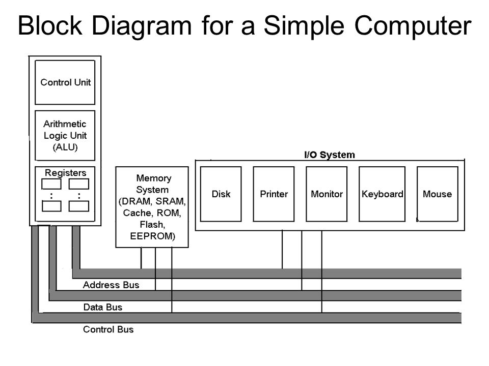 Block Diagram for a Simple Computer