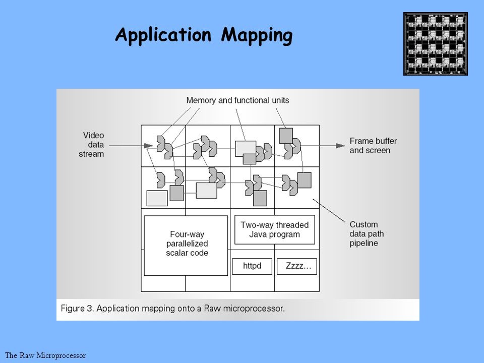 The Raw Microprocessor Application Mapping