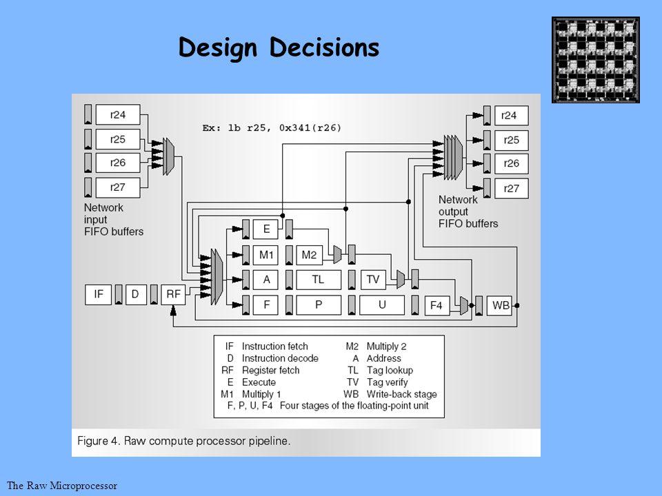 The Raw Microprocessor Design Decisions