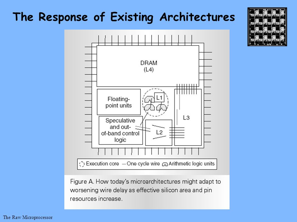 The Raw Microprocessor The Response of Existing Architectures