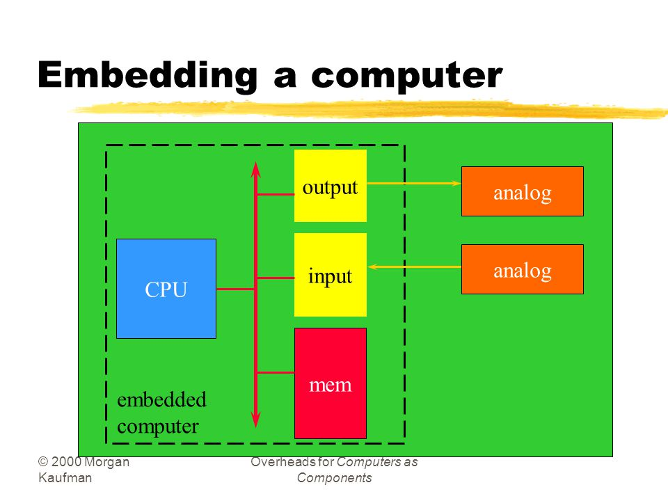 © 2000 Morgan Kaufman Overheads for Computers as Components Definition zEmbedded system: any device that includes a programmable computer but is not itself a general-purpose computer.