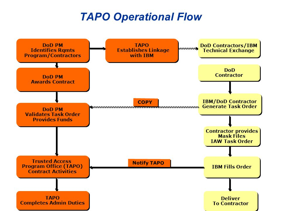 TAPO Operational Flow DoD PM Awards Contract DoD PM Awards Contract TAPO Establishes Linkage with IBM TAPO Establishes Linkage with IBM Trusted Access Program Office (TAPO) Contract Activities Trusted Access Program Office (TAPO) Contract Activities IBM/DoD Contractor Generate Task Order IBM/DoD Contractor Generate Task Order IBM Fills Order DoD Contractors/IBM Technical Exchange DoD Contractors/IBM Technical Exchange TAPO Completes Admin Duties TAPO Completes Admin Duties Deliver To Contractor Deliver To Contractor Notify TAPO DoD PM Identifies Rqmts Program/Contractors DoD PM Identifies Rqmts Program/Contractors COPY DoD Contractor DoD Contractor Contractor provides Mask Files IAW Task Order Contractor provides Mask Files IAW Task Order DoD PM Validates Task Order Provides Funds DoD PM Validates Task Order Provides Funds