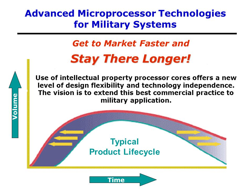 Get to Market Faster and Typical Product Lifecycle Stay There Longer! Volume Time Use of intellectual property processor cores offers a new level of d