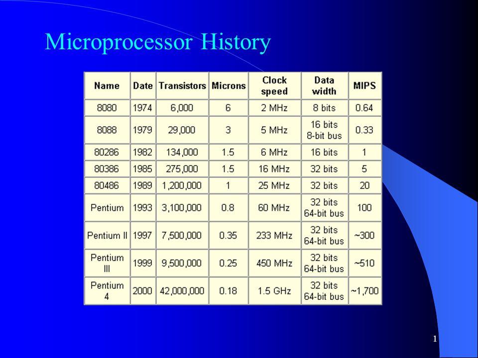 1 Microprocessor History