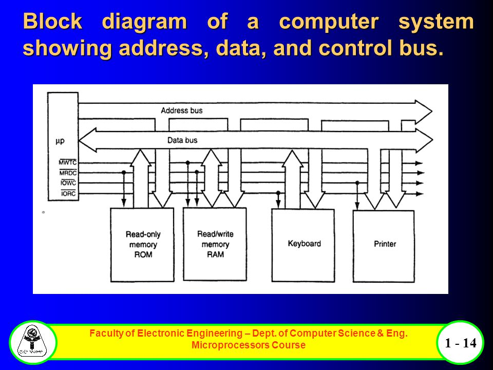 Faculty of Electronic Engineering – Dept. of Computer Science & Eng. Microprocessors Course 1 - 14 Block diagram of a computer system showing address,