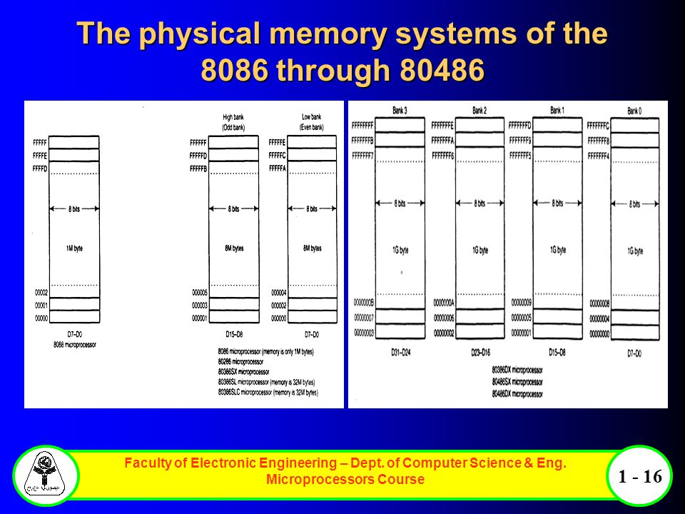 Faculty of Electronic Engineering – Dept. of Computer Science & Eng. Microprocessors Course 1 - 16 The physical memory systems of the 8086 through 804