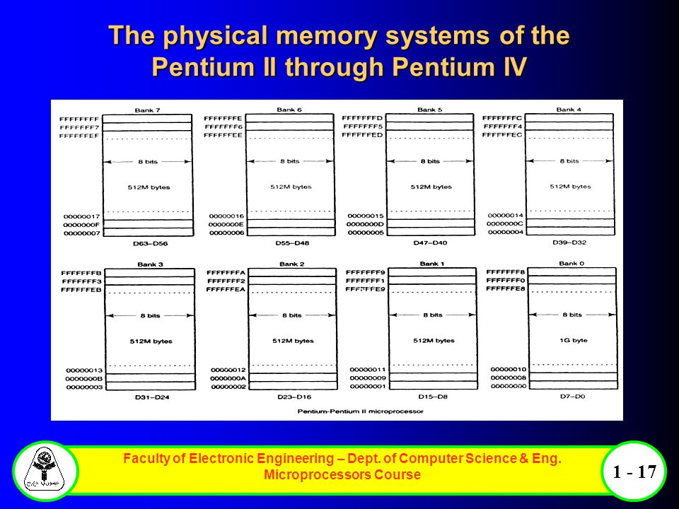 Faculty of Electronic Engineering – Dept. of Computer Science & Eng. Microprocessors Course 1 - 17 The physical memory systems of the Pentium II throu