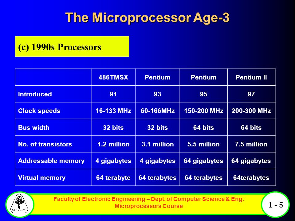 Faculty of Electronic Engineering – Dept. of Computer Science & Eng. Microprocessors Course 1 - 5 486TMSXPentium Pentium II Introduced91939597 Clock s