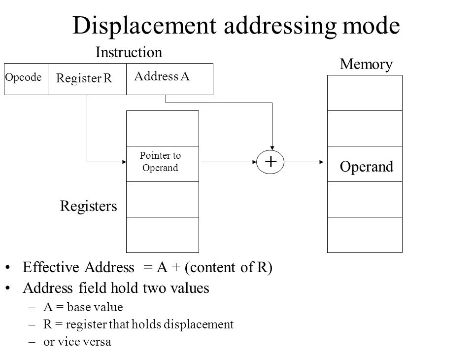 Displacement addressing mode Effective Address = A + (content of R) Address field hold two values –A = base value –R = register that holds displacemen