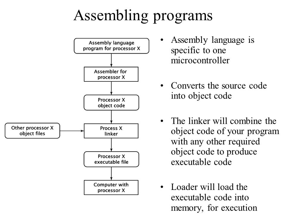 Assembling programs Assembly language is specific to one microcontroller Converts the source code into object code The linker will combine the object