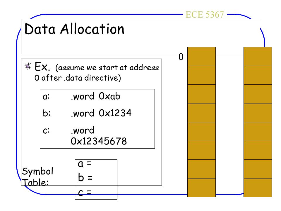 ECE 4436ECE 5367 Data Allocation Ex. (assume we start at address 0 after.data directive) a:.word0xab b:.word0x1234 c:.word 0x12345678 0 Symbol Table: