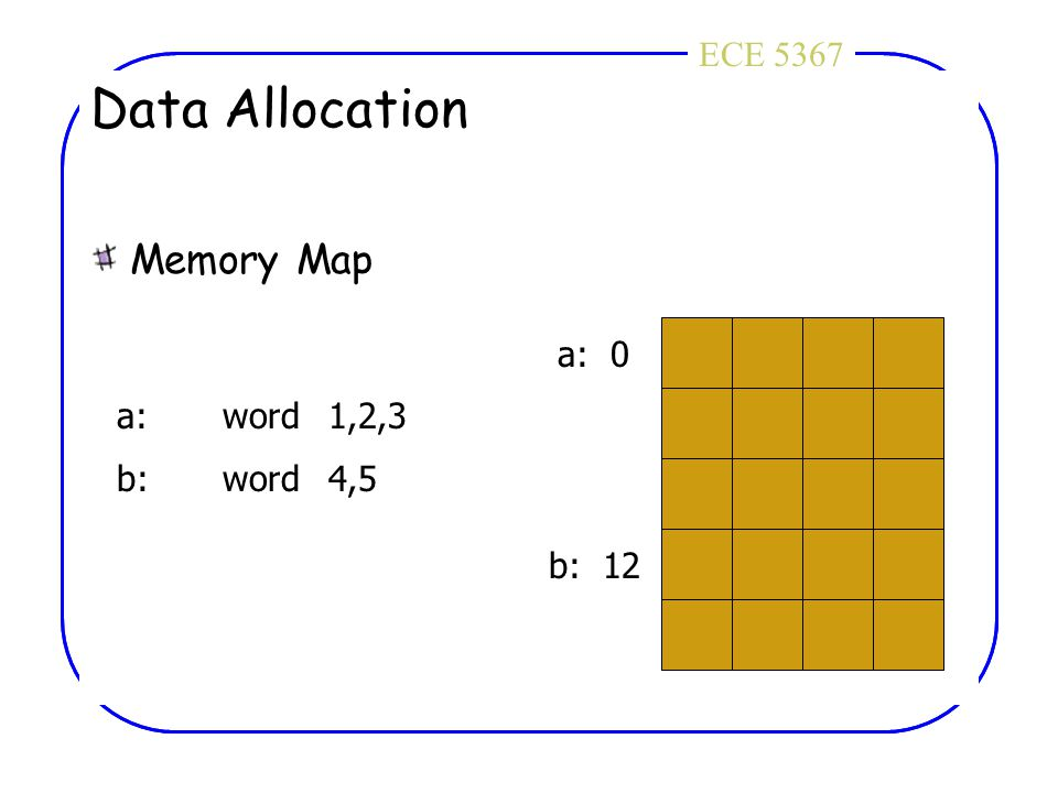 ECE 4436ECE 5367 Data Allocation Memory Map a: 0 b: 12 a:word1,2,3 b:word4,5