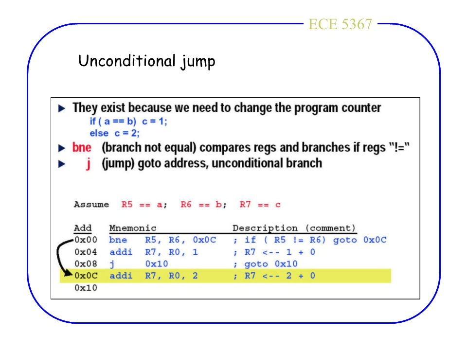 ECE 4436ECE 5367 Unconditional jump