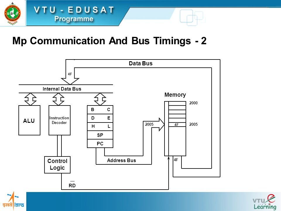Mp Communication And Bus Timings - 2 B C D E H L SP PC Internal Data Bus ALU Instruction Decoder 4F Memory 2000 2005 Address Bus Control Logic RD 4F Data Bus 4F