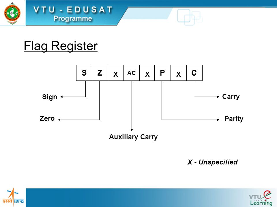 Register Section General Purpose Registers A, B, C, D, E, H, and L BC, DE, and HL Special Function Registers Program Counter Stack Pointer