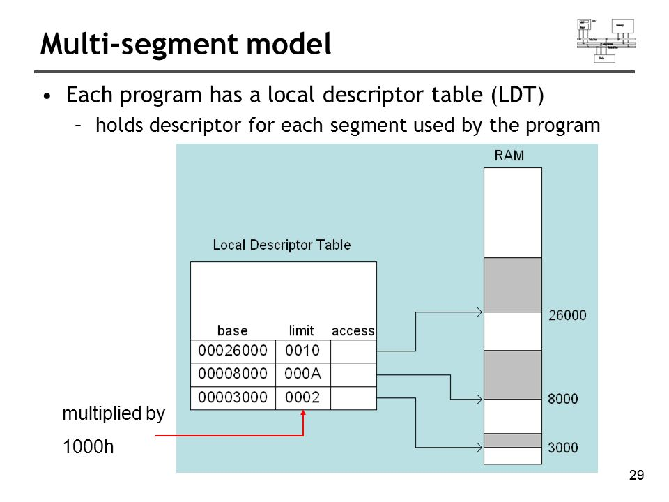 29 Multi-segment model Each program has a local descriptor table (LDT) –holds descriptor for each segment used by the program multiplied by 1000h