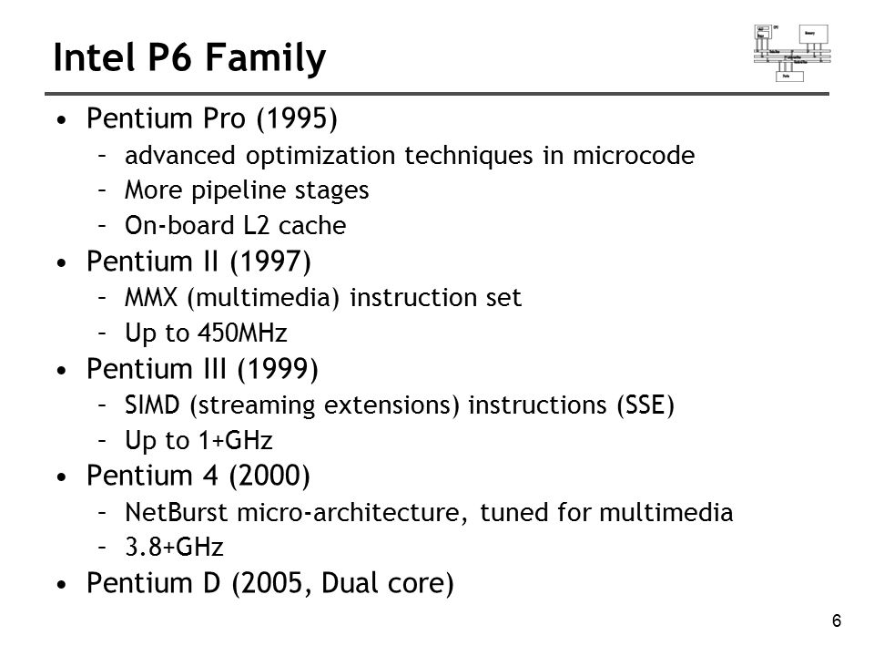 6 Intel P6 Family Pentium Pro (1995) –advanced optimization techniques in microcode –More pipeline stages –On-board L2 cache Pentium II (1997) –MMX (m