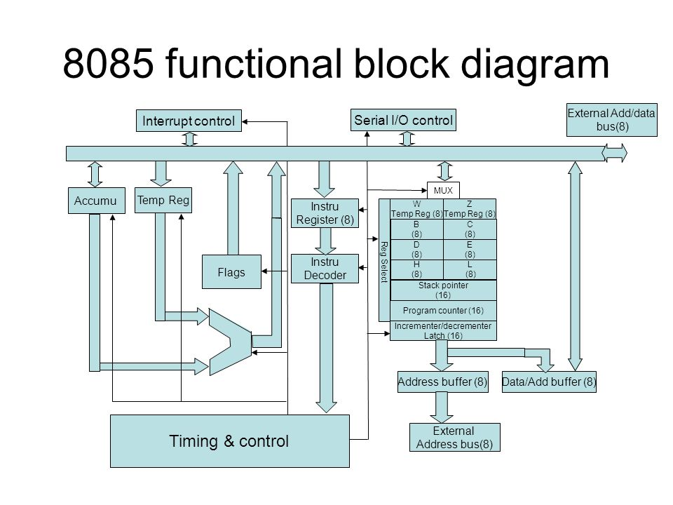 8085 functional block diagram W Temp Reg (8) Z Temp Reg (8) H (8) L (8) B (8) C (8) D (8) E (8) Stack pointer (16) Program counter (16) Incrementer/decrementer Latch (16) Reg Select MUX Address buffer (8)Data/Add buffer (8) Instru Register (8) Instru Decoder Flags Accumu Temp Reg Timing & control Interrupt control Serial I/O control External Address bus(8) External Add/data bus(8)