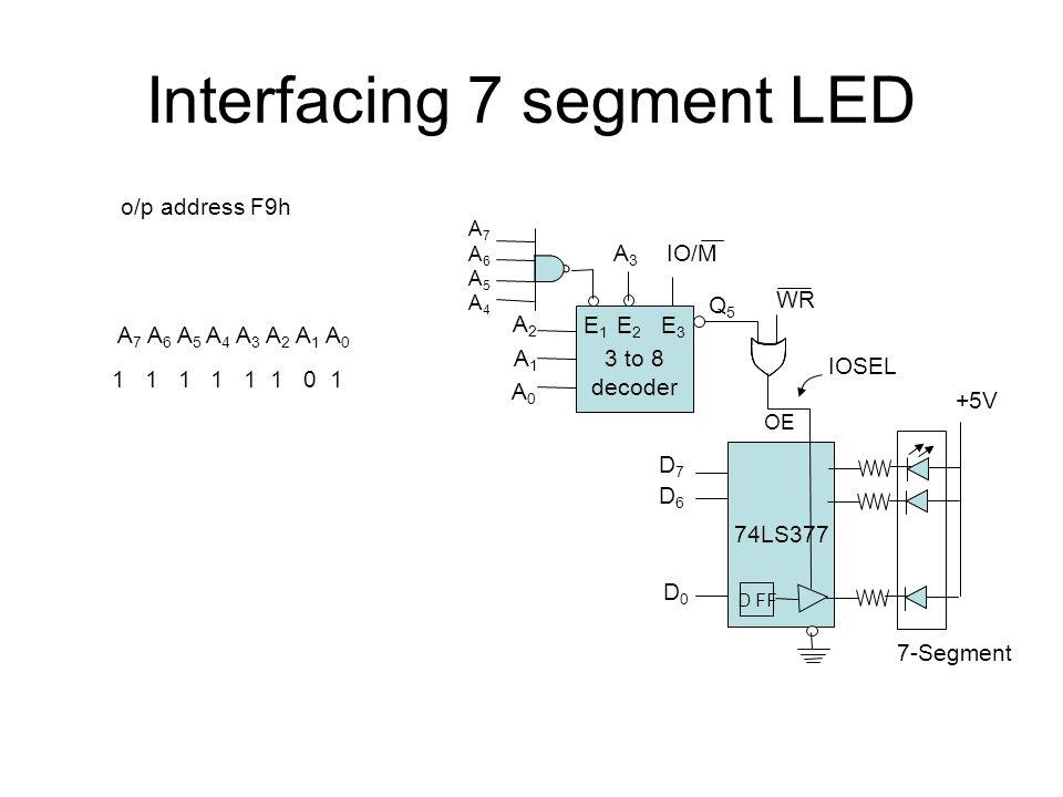 Interfacing 7 segment LED 3 to 8 decoder E 1 E 2 E 3 IO/M A2A2 A0A0 Q5Q5 WR IOSEL A1A1 A7A6A5A4A7A6A5A4 A3A3 o/p address F9h 74LS377 D7D7 D6D6 D0D0 OE