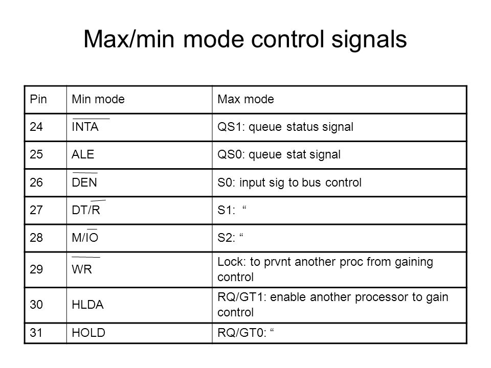 Max/min mode control signals PinMin modeMax mode 24INTAQS1: queue status signal 25ALEQS0: queue stat signal 26DENS0: input sig to bus control 27DT/RS1: 28M/IOS2: 29WR Lock: to prvnt another proc from gaining control 30HLDA RQ/GT1: enable another processor to gain control 31HOLDRQ/GT0: