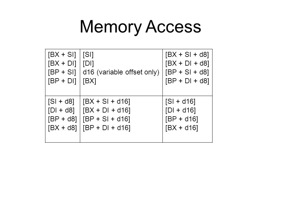 Memory Access [BX + SI] [BX + DI] [BP + SI] [BP + DI] [SI] [DI] d16 (variable offset only) [BX] [BX + SI + d8] [BX + DI + d8] [BP + SI + d8] [BP + DI