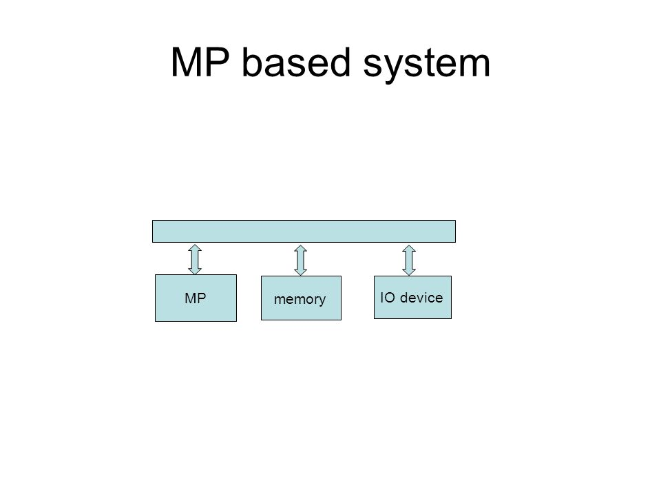 MP based system MP memory IO device