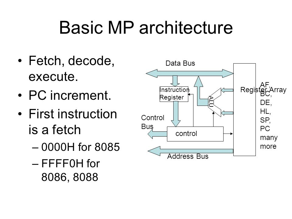 Basic MP architecture Fetch, decode, execute.PC increment.