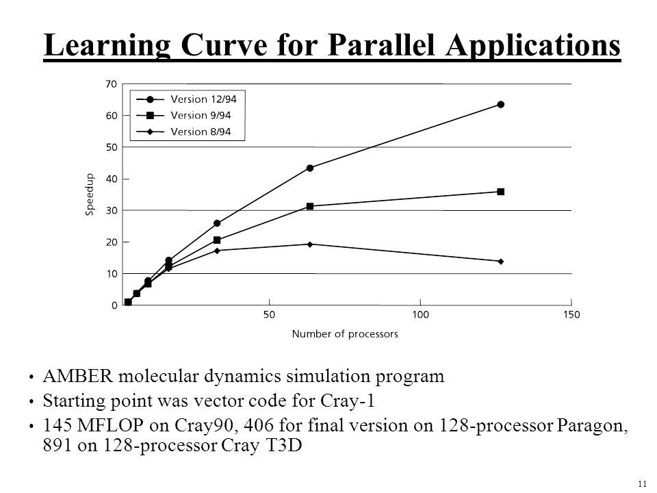 11 Learning Curve for Parallel Applications AMBER molecular dynamics simulation program Starting point was vector code for Cray-1 145 MFLOP on Cray90, 406 for final version on 128-processor Paragon, 891 on 128-processor Cray T3D