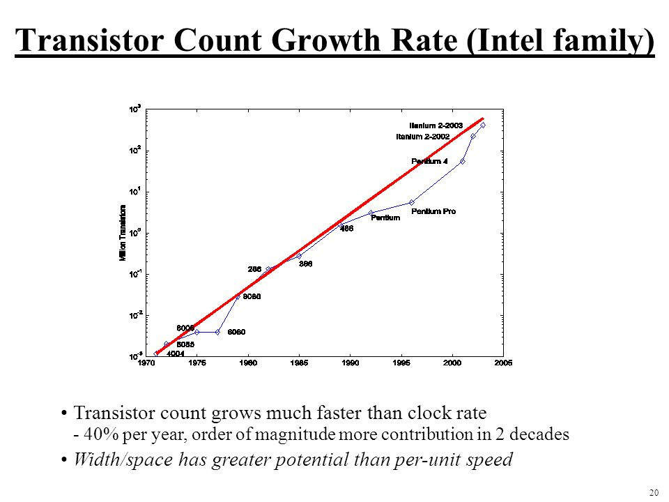 20 Transistor Count Growth Rate (Intel family) Transistor count grows much faster than clock rate - 40% per year, order of magnitude more contribution in 2 decades Width/space has greater potential than per-unit speed
