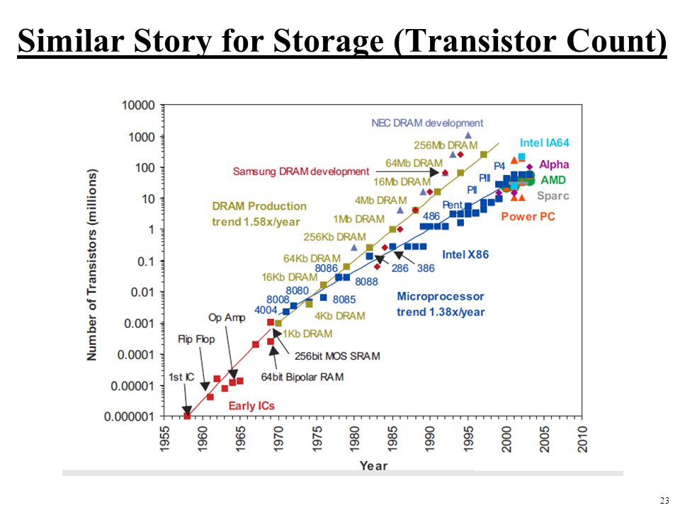23 Similar Story for Storage (Transistor Count)
