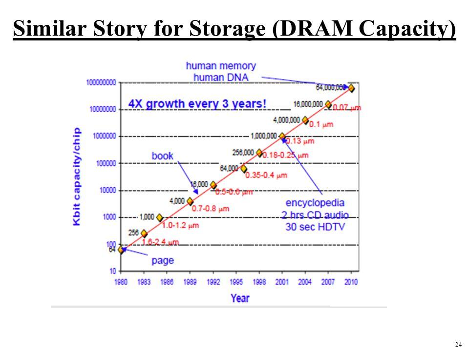 24 Similar Story for Storage (DRAM Capacity)