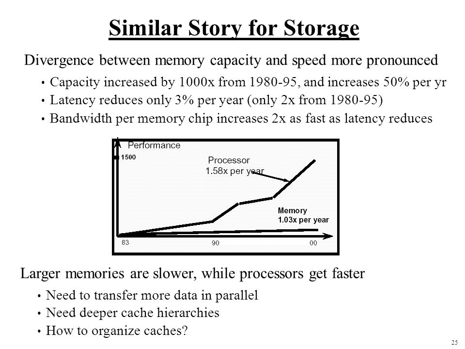 25 Similar Story for Storage Divergence between memory capacity and speed more pronounced Capacity increased by 1000x from 1980-95, and increases 50% per yr Latency reduces only 3% per year (only 2x from 1980-95) Bandwidth per memory chip increases 2x as fast as latency reduces Larger memories are slower, while processors get faster Need to transfer more data in parallel Need deeper cache hierarchies How to organize caches