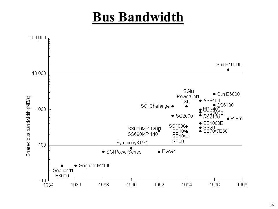 36 Bus Bandwidth