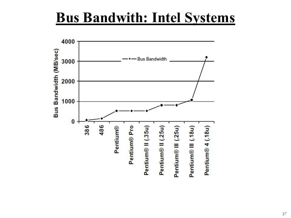 37 Bus Bandwith: Intel Systems