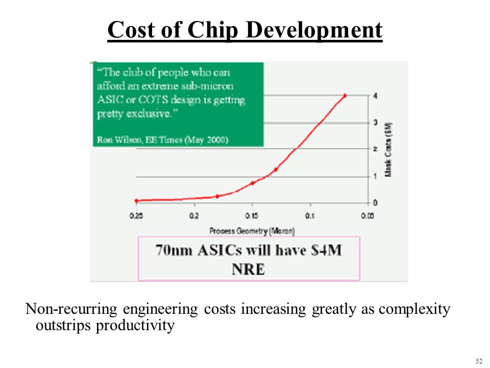 52 Cost of Chip Development Non-recurring engineering costs increasing greatly as complexity outstrips productivity