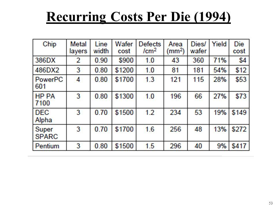 53 Recurring Costs Per Die (1994)