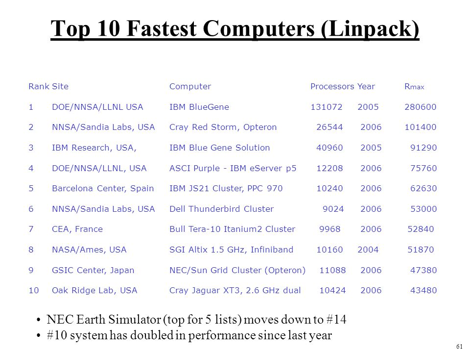 61 Top 10 Fastest Computers (Linpack) RankSiteComputerProcessorsYearR max 1DOE/NNSA/LLNL USAIBM BlueGene 1310722005280600 2NNSA/Sandia Labs, USACray Red Storm, Opteron 26544 2006101400 3IBM Research, USA,IBM Blue Gene Solution 40960 2005 91290 4DOE/NNSA/LLNL, USAASCI Purple - IBM eServer p5 12208 2006 75760 5Barcelona Center, Spain IBM JS21 Cluster, PPC 970 10240 2006 62630 6NNSA/Sandia Labs, USADell Thunderbird Cluster 9024 2006 53000 7CEA, FranceBull Tera-10 Itanium2 Cluster 9968 2006 52840 8NASA/Ames, USASGI Altix 1.5 GHz, Infiniband 101602004 51870 9GSIC Center, JapanNEC/Sun Grid Cluster (Opteron) 11088 2006 47380 10Oak Ridge Lab, USACray Jaguar XT3, 2.6 GHz dual 10424 2006 43480 NEC Earth Simulator (top for 5 lists) moves down to #14 #10 system has doubled in performance since last year