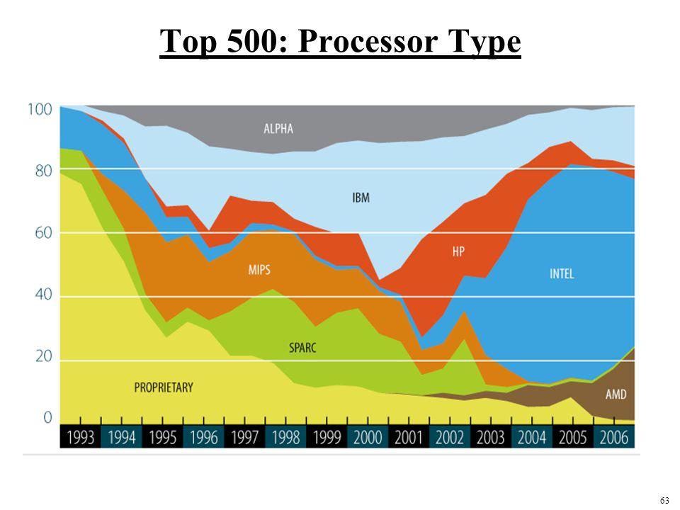 63 Top 500: Processor Type