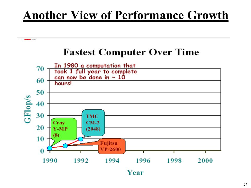 67 Another View of Performance Growth