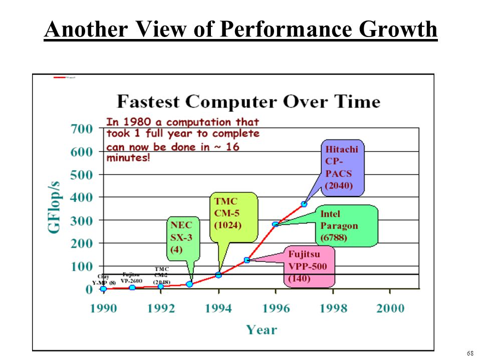 68 Another View of Performance Growth