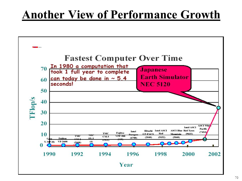 70 Another View of Performance Growth