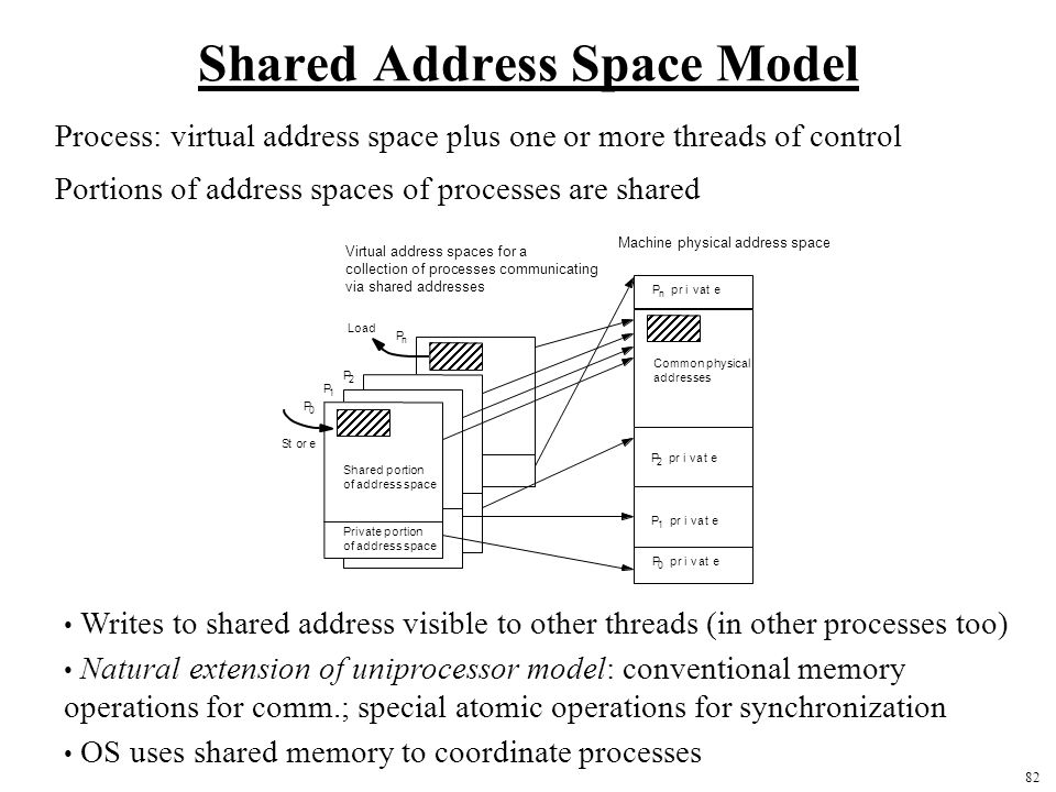 82 Shared Address Space Model Process: virtual address space plus one or more threads of control Portions of address spaces of processes are shared Writes to shared address visible to other threads (in other processes too) Natural extension of uniprocessor model: conventional memory operations for comm.; special atomic operations for synchronization OS uses shared memory to coordinate processes