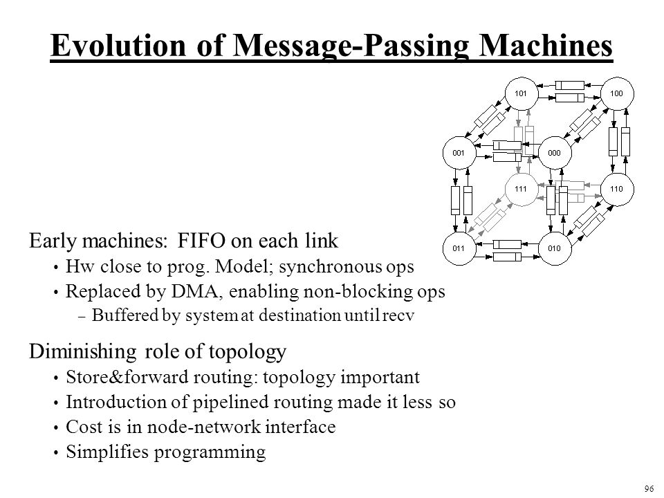 96 Evolution of Message-Passing Machines Early machines: FIFO on each link Hw close to prog.