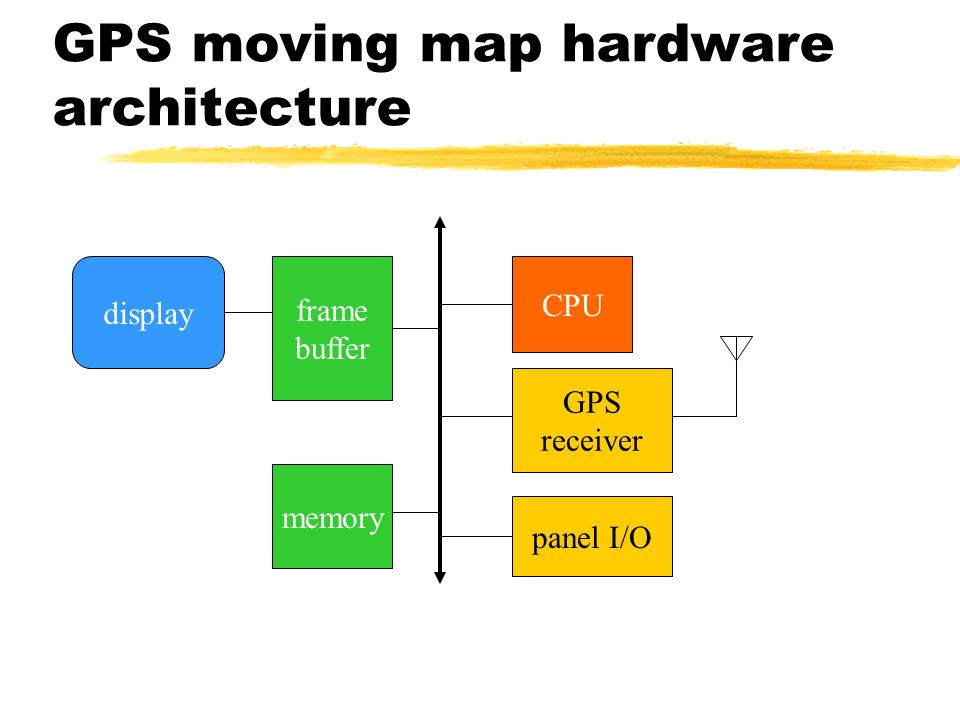 GPS moving map block diagram GPS receiver search engine renderer user interface database display